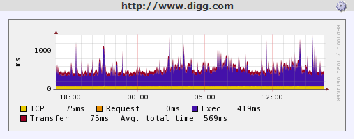Digg.com HTTP Performance